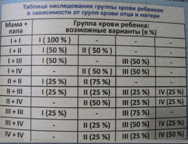 Наследование группы крови (таблица)